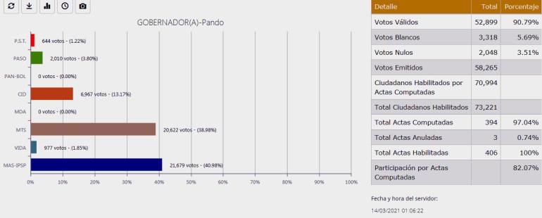 El 21 de marzo se repetirá la votación en 13 mesas de sufragio del departamento de Pando
